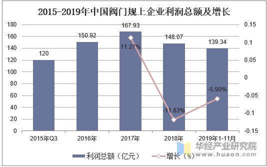 2015-2019年中國閥門規上企業利潤總額及增長
