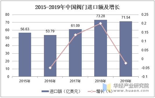 2015-2019年中國閥門進口額及增長