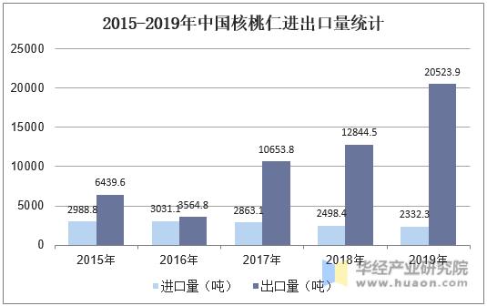 2015-2019年中國核桃仁進出口量統計