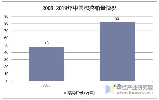 2008-2019年中國榨菜銷量情況