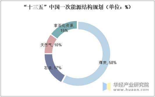 """""""十三五""""中國一次能源結構規劃(單位:%)"""