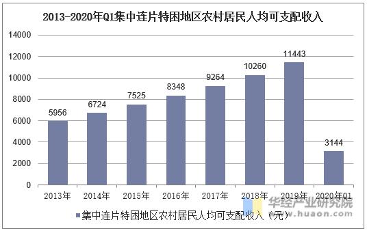 2013-2020年Q1集中連片特困地區農村居民人均可支配收入