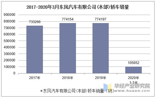 2017-2020年3月東風汽車有限公司(本部)轎車銷量統計