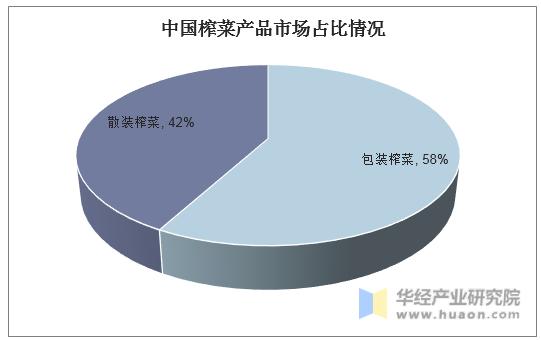 中國榨菜產品市場占比情況
