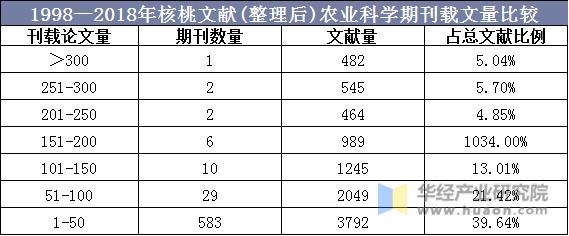1998—2018年核桃文獻(整理后)農業科學期刊載文量比較