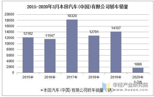 2015-2020年3月本田汽車(中國)有限公司轎車銷量統計