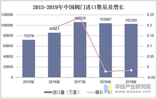 2015-2019年中國閥門進口數量及增長