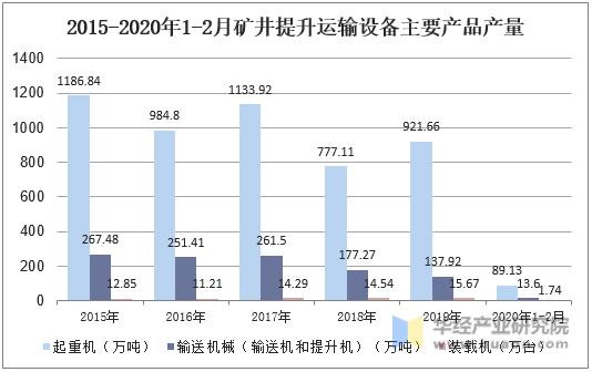 2015-2020年1-2月礦井提升運輸設備主要產品產量