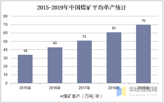 2015-2019年中國煤礦平均單產統計