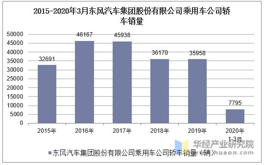 2015-2020年3月東風汽車集團股份有限公司乘用車公司轎車銷量統計