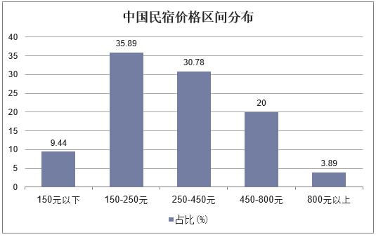 中國民宿價格區間分布