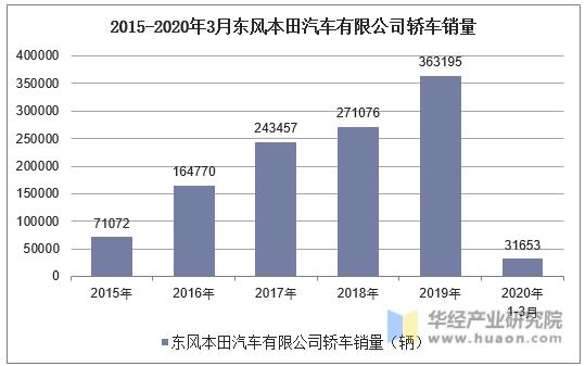 2015-2020年3月東風本田汽車有限公司轎車銷量統計