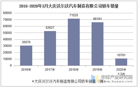 2016-2020年3月大慶沃爾沃汽車制造有限公司轎車銷量統計