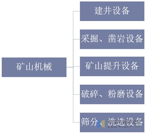 礦山機械產品分類