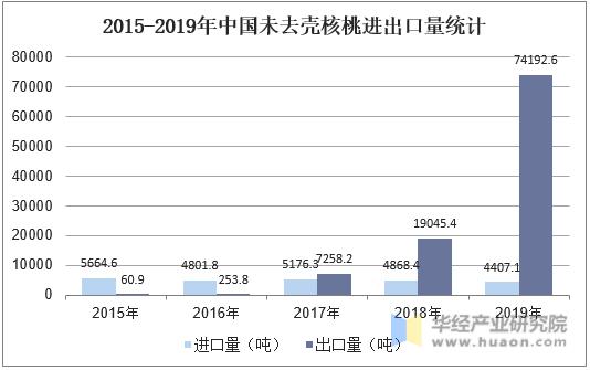 2015-2019年中國未去殼核桃進出口量統計