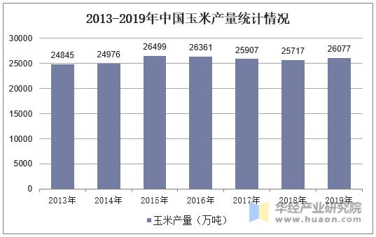 2013-2019年中國玉米產量統計情況