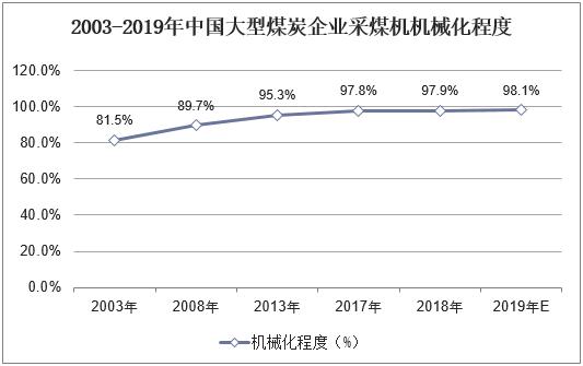 2003-2019年中國大型煤炭企業采煤機機械化程度