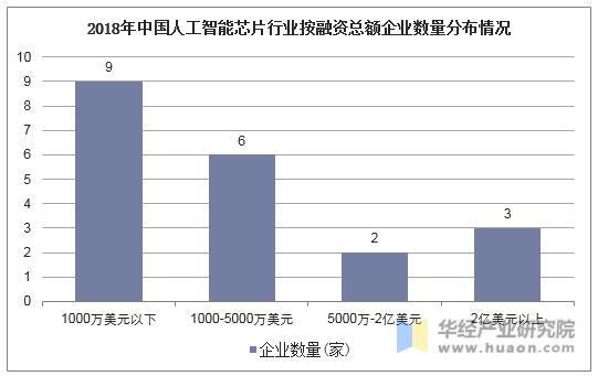 2018年中國人工智能芯片行業按融資總額企業數量分布情況