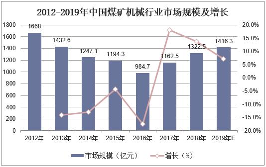 2012-2019年中國煤礦機械行業市場規模及增長