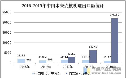 2015-2019年中國未去殼核桃進出口額統計