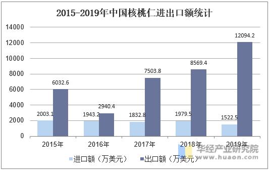 2015-2019年中國核桃仁進出口額統計