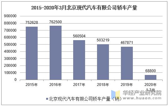 2015-2020年3月北京現代汽車有限公司轎車產量統計