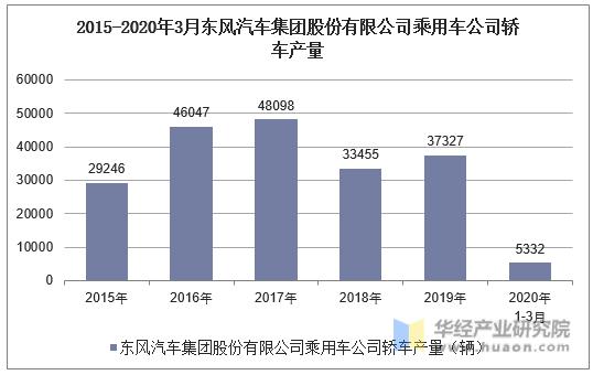 2015-2020年3月東風汽車集團股份有限公司乘用車公司轎車產量統計