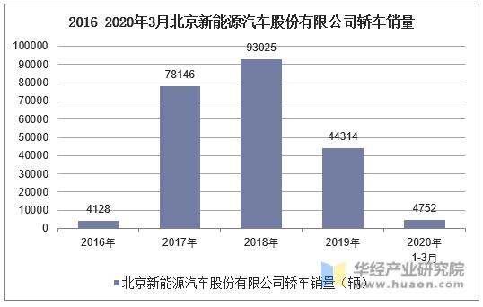 2016-2020年3月北京新能源汽車股份有限公司轎車銷量統計