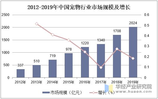 2012-2019年中國寵物行業市場規模及增長