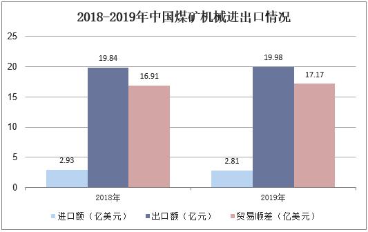 2018-2019年中國煤礦機械進出口情況