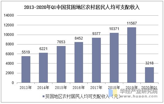 2013-2020年Q1中國貧困地區農村居民人均可支配收入