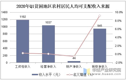 2020年Q1貧困地區農村居民人均可支配收入來源