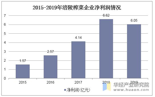 2015-2019年涪陵榨菜企業凈利潤情況