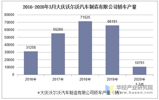 2016-2020年3月大慶沃爾沃汽車制造有限公司轎車產量統計
