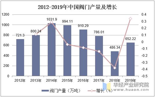 2012-2019年中國閥門產量及增長