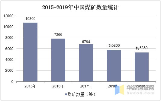 2015-2019年中國煤礦數量統計
