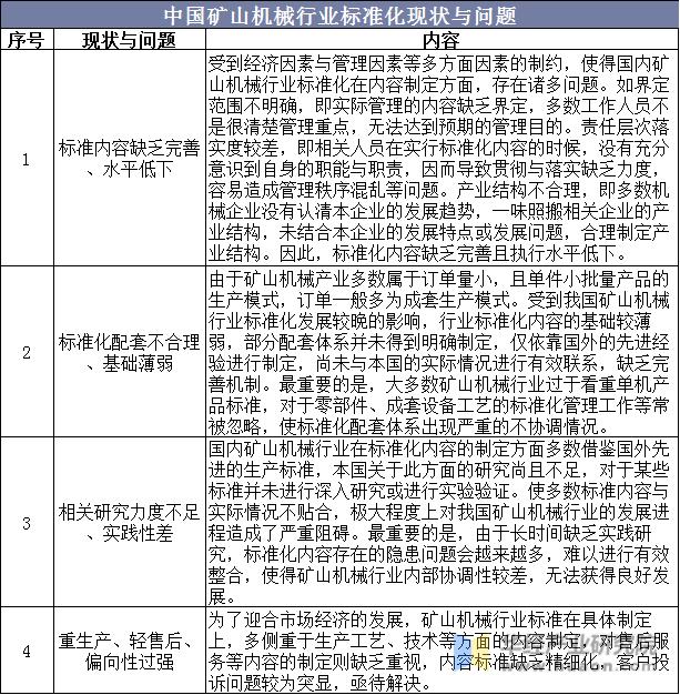 中國礦山機械行業標準化現狀與問題
