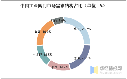 中國工業閥門市場需求結構占比(單位:%)