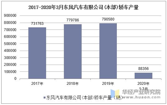 2017-2020年3月東風汽車有限公司(本部)轎車產量統計