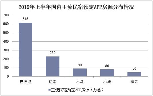 2019年上半年國內主流民宿預定APP房源分布情況