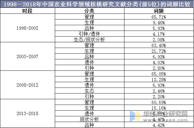 1998—2018年中國農業科學領域核桃研究文獻分類(前5位)的詞頻比較