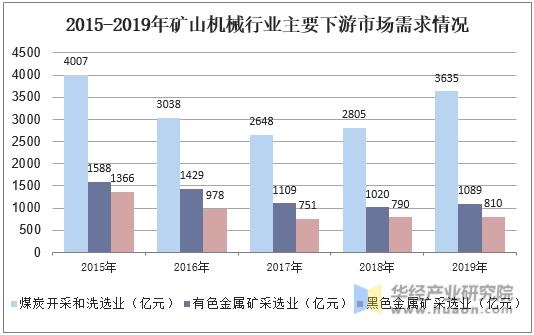 2015-2019年礦山機械行業主要下游市場需求情況