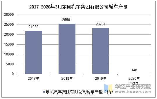 2017-2020年3月東風汽車集團有限公司轎車產量統計