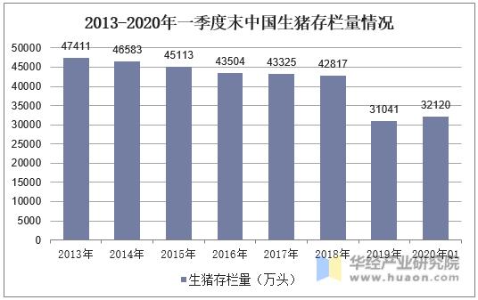 2013-2020年一季度中國生豬存欄量情況