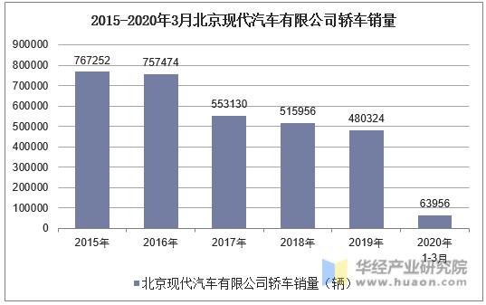 2015-2020年3月北京現代汽車有限公司轎車銷量統計