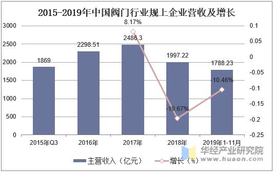 2015-2019年中國閥門行業規上企業營收及增長