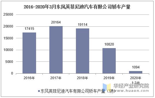 2016-2020年3月東風英菲尼迪汽車有限公司轎車產量統計