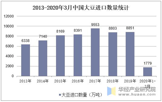 2013-2020年3月中國大豆進口數量統計