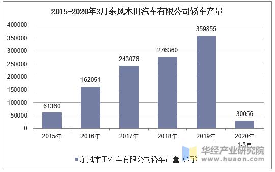 2015-2020年3月東風本田汽車有限公司轎車產量統計