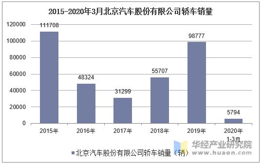 2015-2020年3月北京汽車股份有限公司轎車銷量統計
